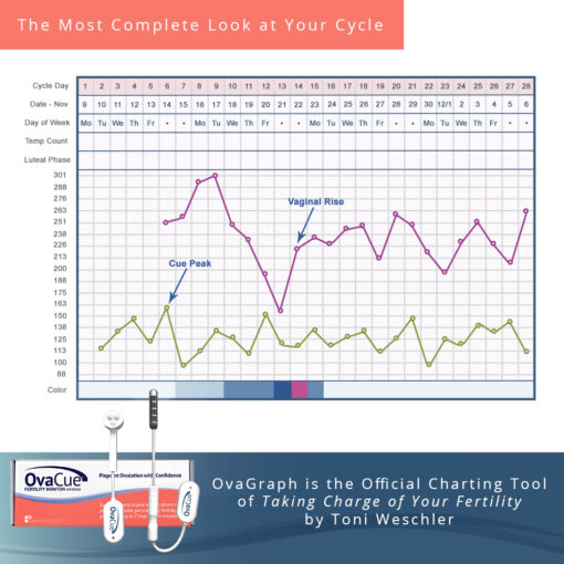 OvaCue Wireless - Most Complete Look at Your Cycle